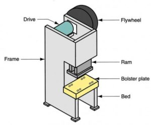 Labeled Diagram of a typical stamping press